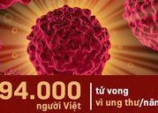 Dữ liệu ung thư toàn cầu theo quốc gia: Úc là quốc gia 'dẫn đầu' với tỷ lệ ung thư cao nhất, Việt Nam đang xếp thứ bao nhiêu?