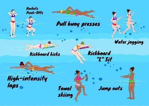 Những bài tập dưới nước giúp đốt cháy lượng lớn calo và làm săn cơ bắp