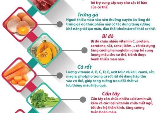 Nếu bạn bị THIẾU MÁU NÃO, hãy bổ sung 9 thực phẩm sau